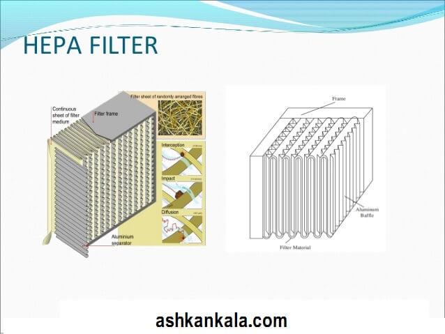 فیلتر هپا چیست؟