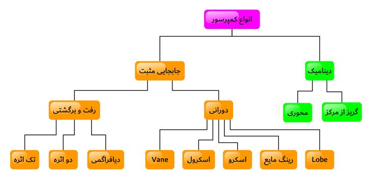 نمودار انواع کمپرسور