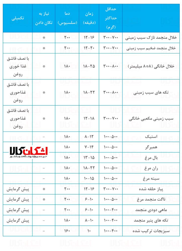 جدول راهنمای سرخ کردن مواد غذایی در سرخ کن فیلیپس مدل hd9220 و hd9225